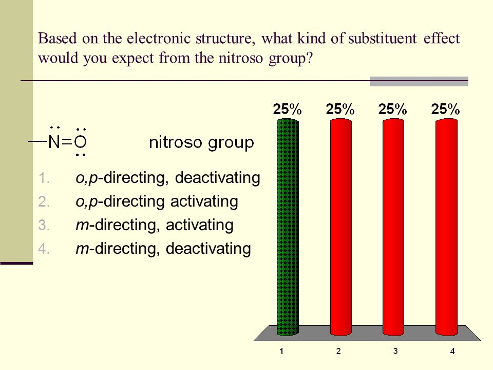 Based on the electronic structure, what kind of substituent effect would you expect from the nitroso group? 1. o,p-directing, deactivating 2. o,p-dire