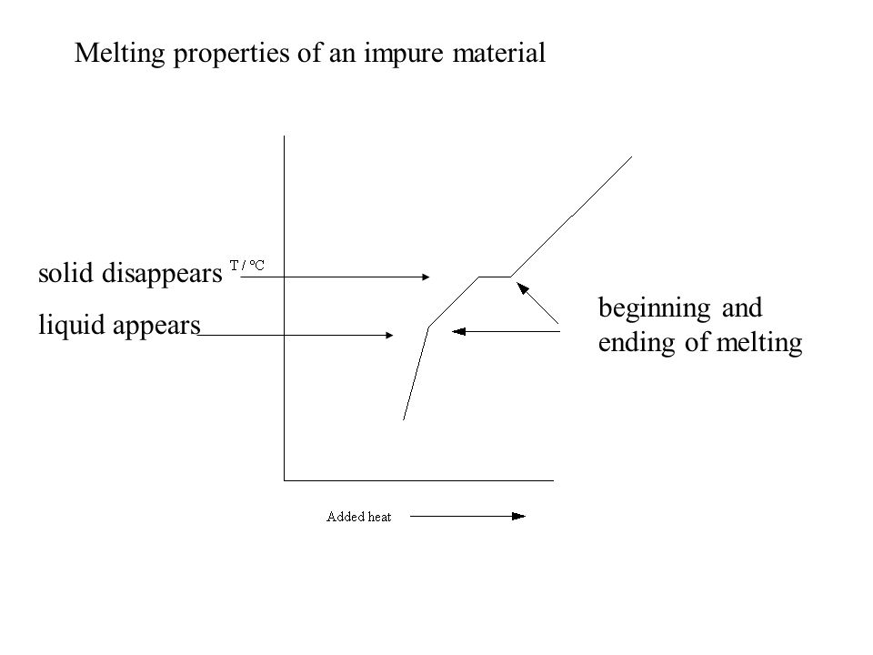 Melting properties of an impure material beginning and ending of melting solid disappears liquid appears