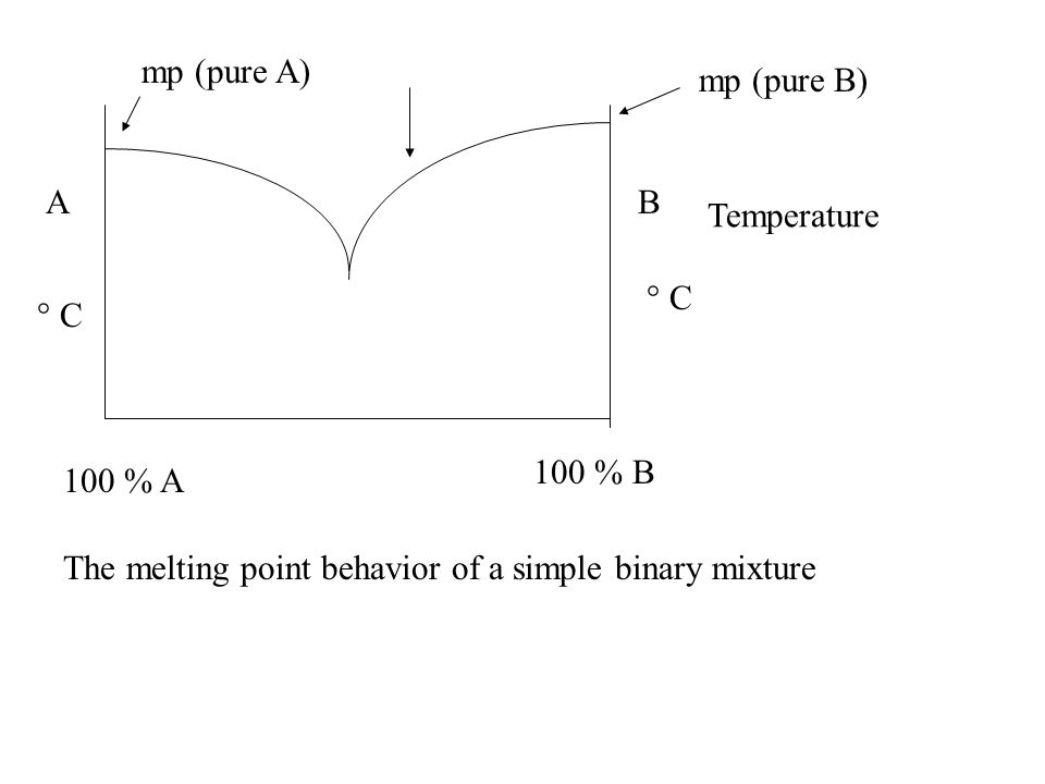 AB 100 % A 100 % B The melting point behavior of a simple binary mixture ° C Temperature mp (pure B) mp (pure A)