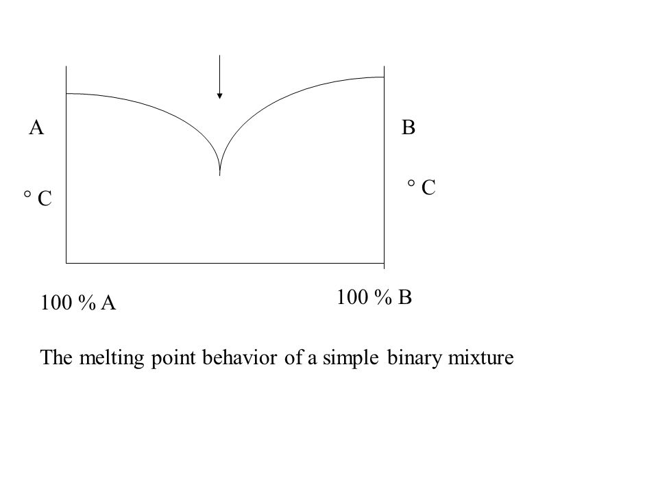AB 100 % A 100 % B The melting point behavior of a simple binary mixture ° C