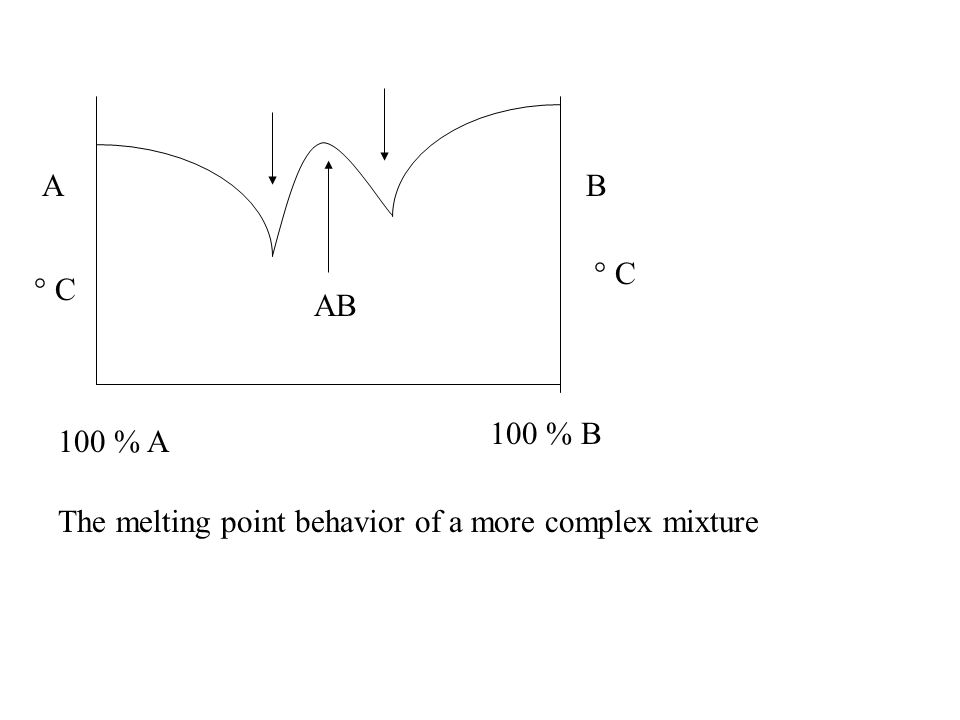 AB 100 % A 100 % B The melting point behavior of a more complex mixture ° C AB
