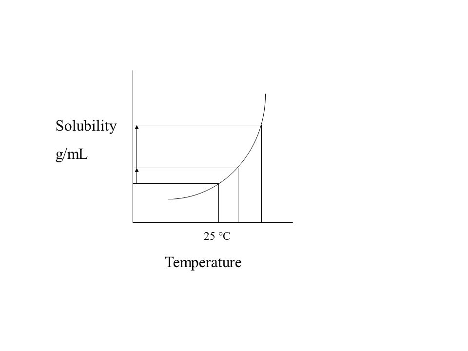 Solubility g/mL Temperature 25 °C