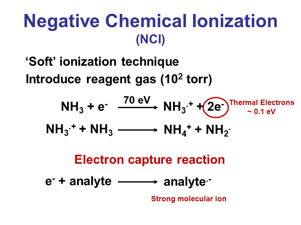 'Soft' ionization technique NH 3 + e - NH 3.+ + 2e - 70 eV Introduce reagent gas (10 2 torr) Thermal Electrons ~ 0.1 eV e - + analyte analyte.- Electron capture reaction NH 3.+ + NH 3 NH 4 + + NH 2.