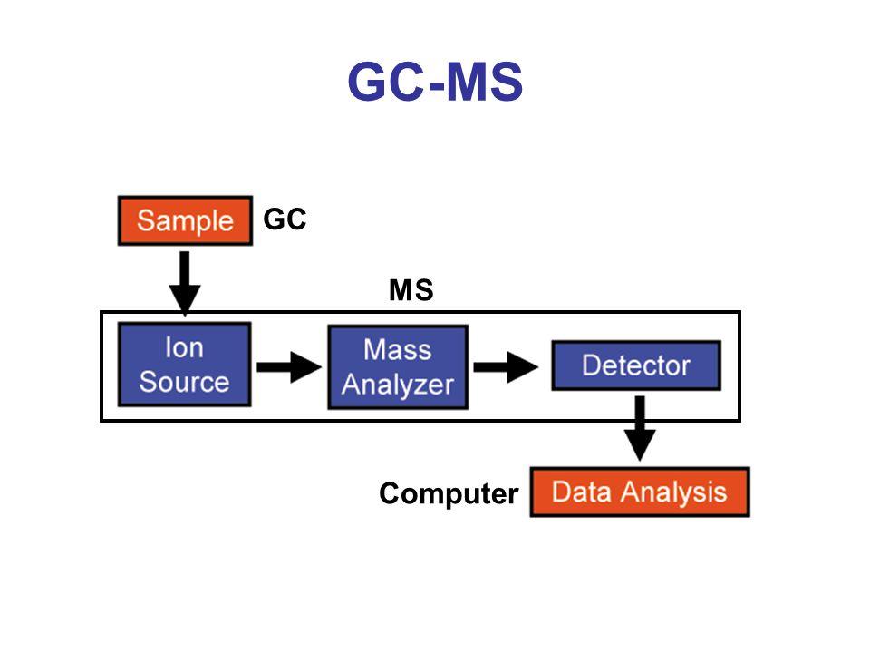 GC-MS GC Computer MS