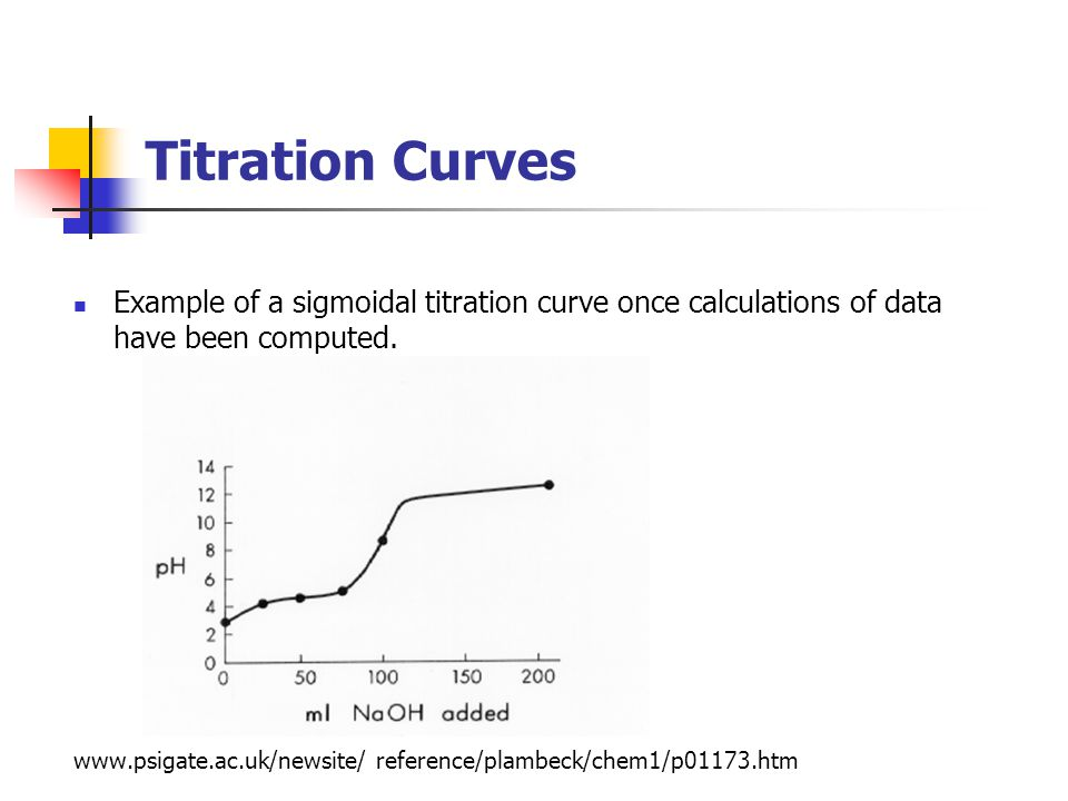 Titration Curves Example of a sigmoidal titration curve once calculations of data have been computed. www.psigate.ac.uk/newsite/ reference/plambeck/ch