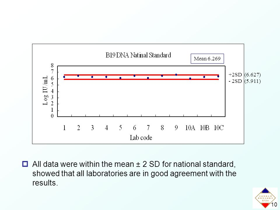 10  All data were within the mean ± 2 SD for national standard, showed that all laboratories are in good agreement with the results.