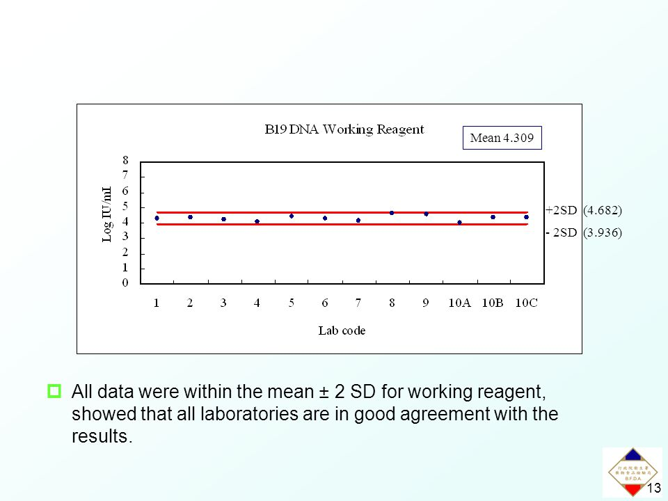 13  All data were within the mean ± 2 SD for working reagent, showed that all laboratories are in good agreement with the results.
