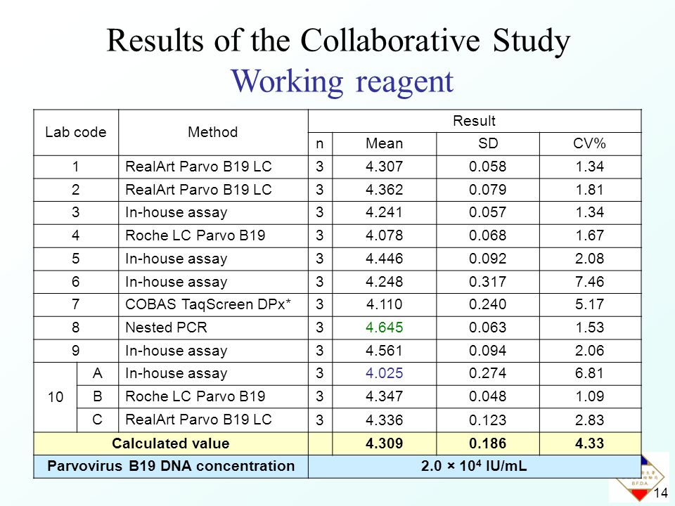 14 Results of the Collaborative Study Working reagent Lab codeMethod Result nMeanSDCV% 1RealArt Parvo B19 LC 34.3070.0581.34 2RealArt Parvo B19 LC 34.3620.0791.81 3In-house assay 34.2410.0571.34 4Roche LC Parvo B19 34.0780.0681.67 5In-house assay 34.4460.0922.08 6In-house assay 34.2480.3177.46 7COBAS TaqScreen DPx* 34.1100.2405.17 8Nested PCR 34.6450.0631.53 9In-house assay 34.5610.0942.06 10 AIn-house assay 34.0250.2746.81 BRoche LC Parvo B19 34.3470.0481.09 CRealArt Parvo B19 LC 34.3360.1232.83 Calculated value 4.3090.1864.33 Parvovirus B19 DNA concentration2.0 × 10 4 IU/mL