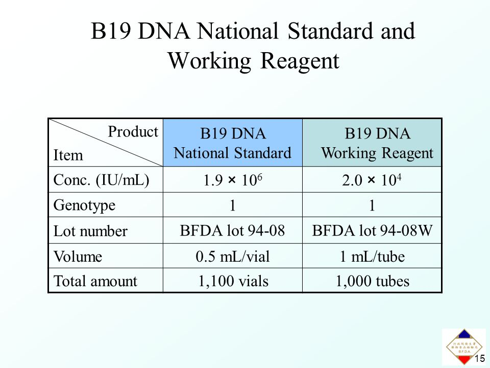15 B19 DNA National Standard and Working Reagent Product Item B19 DNA National Standard B19 DNA Working Reagent Conc.