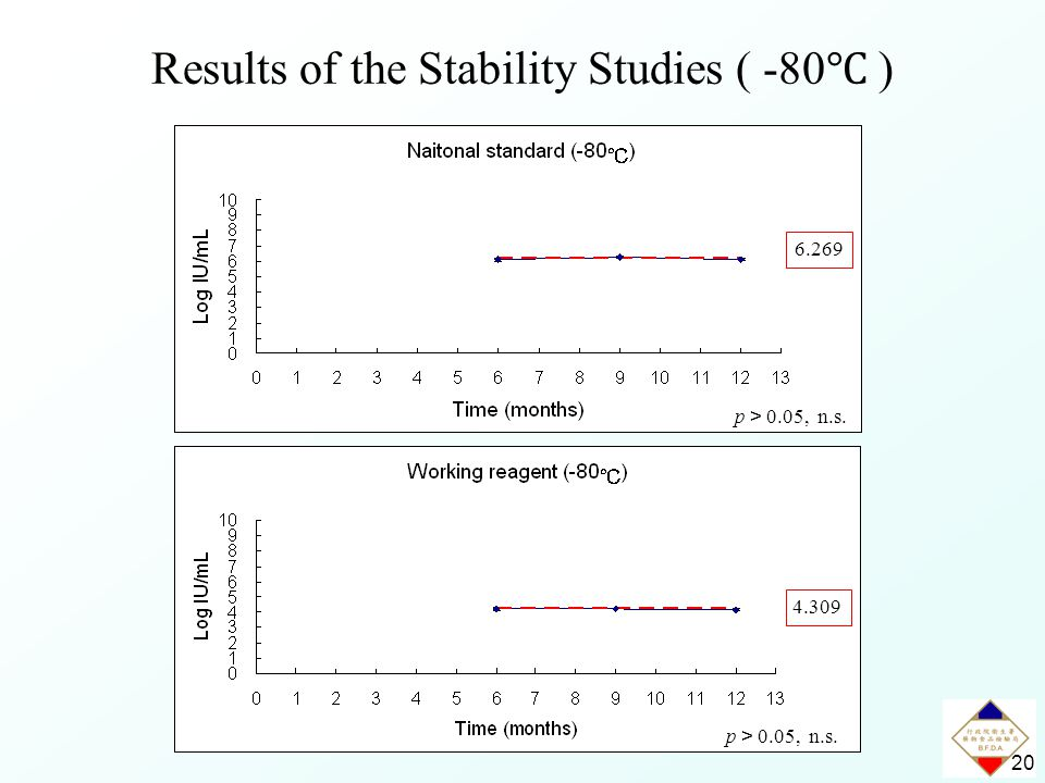 20 p > 0.05, n.s. 4.309 6.269 Results of the Stability Studies ( -80 ℃ )