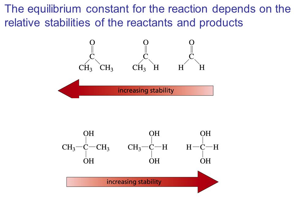 The equilibrium constant for the reaction depends on the relative stabilities of the reactants and products