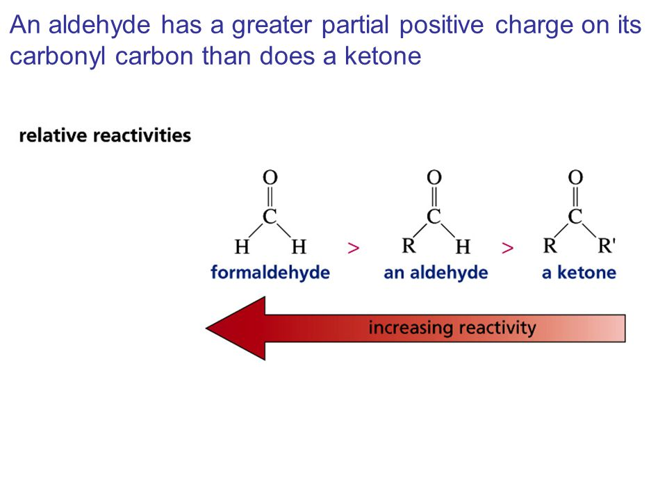 An aldehyde has a greater partial positive charge on its carbonyl carbon than does a ketone