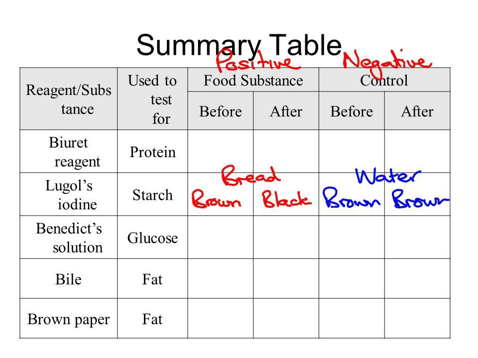 Chemical Digestion Food Tests 2.Test for Protein –Biuret's solution – 2cm 3 –Negative – Biuret's stays blue –Positive – Biuret's changes to lavender