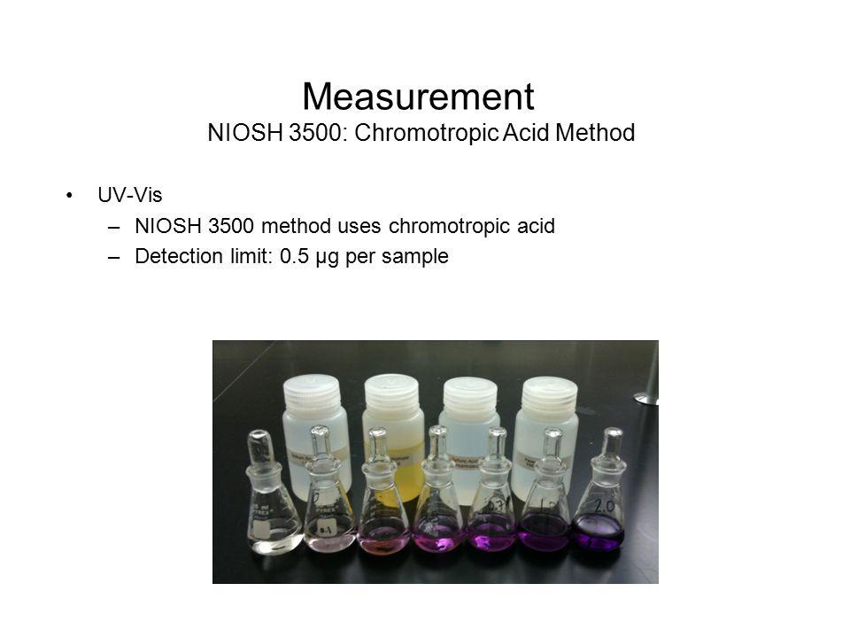 Measurement NIOSH 3500: Chromotropic Acid Method UV-Vis –NIOSH 3500 method uses chromotropic acid –Detection limit: 0.5 µg per sample