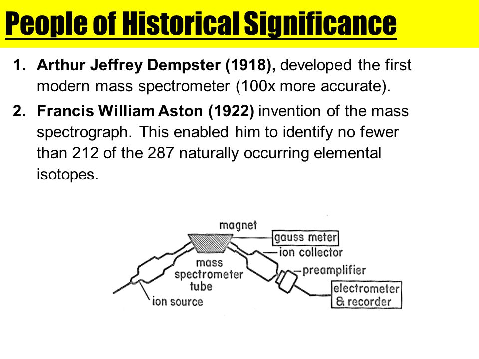 People of Historical Significance 1.Arthur Jeffrey Dempster (1918), developed the first modern mass spectrometer (100x more accurate).