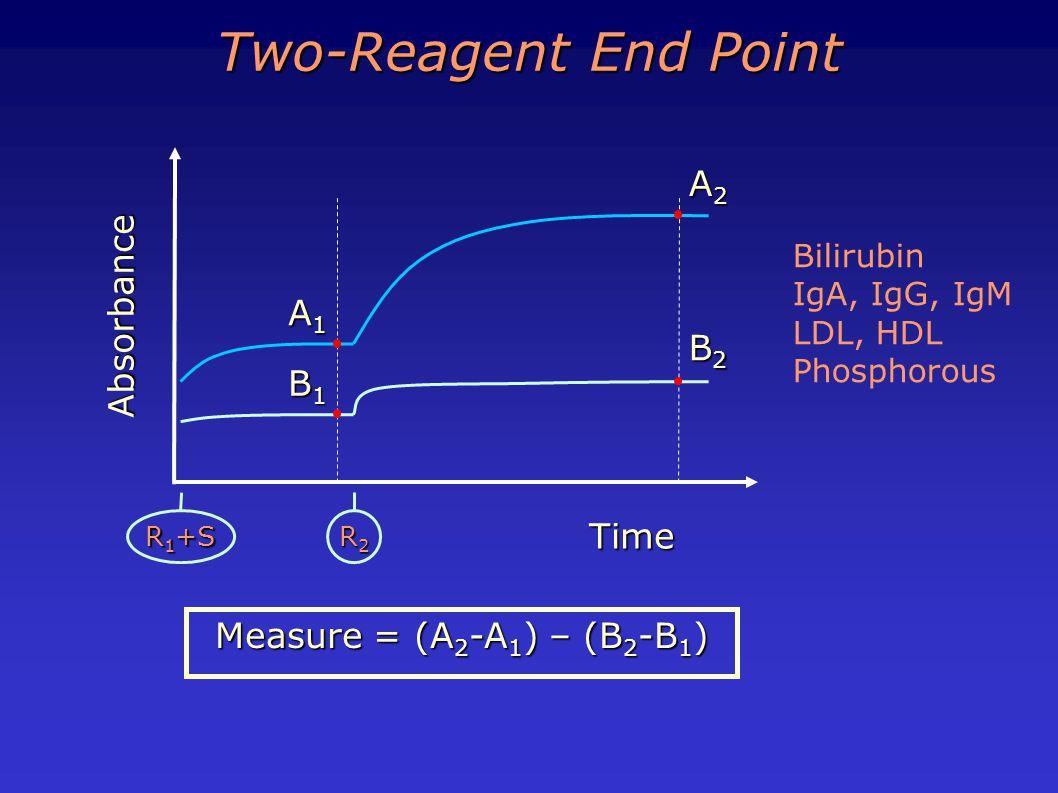 A2A2A2A2 Time Absorbance A1A1A1A1 R 1 +S R2R2R2R2 B1B1B1B1 B2B2B2B2 Measure = (A 2 -A 1 ) – (B 2 -B 1 ) Two-Reagent End Point Bilirubin IgA, IgG, IgM LDL, HDL Phosphorous