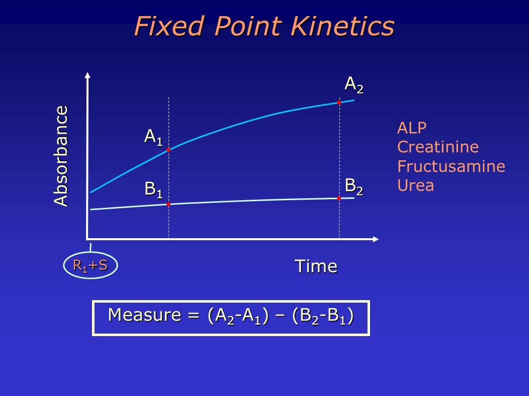 A2A2A2A2 Time Absorbance A1A1A1A1 R 1 +S B2B2B2B2 B1B1B1B1 Measure = (A 2 -A 1 ) – (B 2 -B 1 ) Fixed Point Kinetics ALP Creatinine Fructusamine Urea