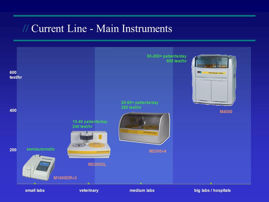 // Current Line - Main Instruments medium labsbig labs / hospitalssmall labs M4000 600 test/hr 400 200 M2300v4 M2300GL M1600DRv3 semiautomatic 10-40 patients/day 240 test/hr 20-60+ patients/day 280 test/hr 60-250+ patients/day 600 test/hr veterinary