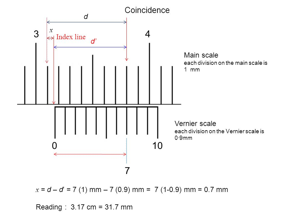 Vernier scale each division on the Vernier scale is 0·9mm 34 010 Coincidence d' d x 7 x = d – d' = 7 (1) mm – 7 (0.9) mm = 7 (1-0.9) mm = 0.7 mm Readi
