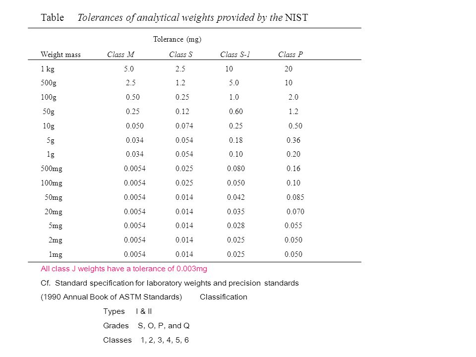 Table Tolerances of analytical weights provided by the NIST Tolerance (mg) Weight mass Class M Class S Class S-1 Class P 1 kg 5.0 2.5 10 20 500g 2.5 1