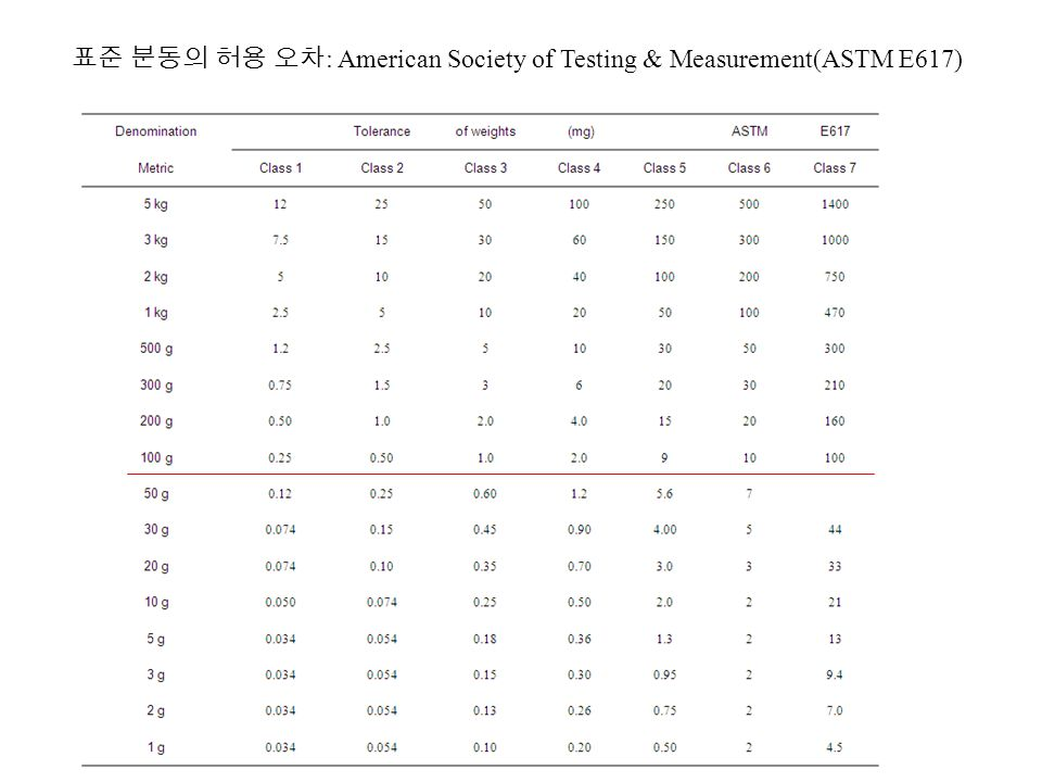 표준 분동의 허용 오차 : American Society of Testing & Measurement(ASTM E617)