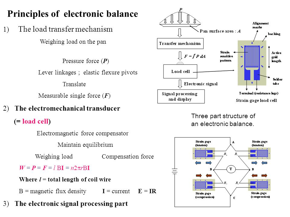 Principles of electronic balance 1) The load transfer mechanism Weighing load on the pan Pressure force (P) Lever linkages ; elastic flexure pivots Tr