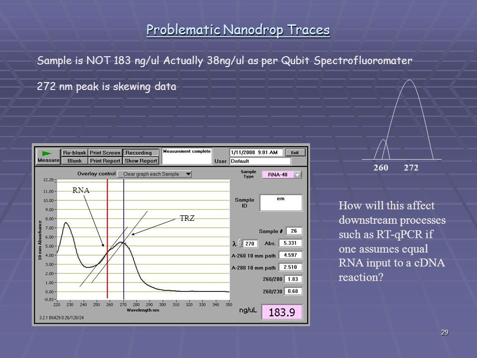 29 Problematic Nanodrop Traces Sample is NOT 183 ng/ul Actually 38ng/ul as per Qubit Spectrofluoromater 272 nm peak is skewing data 260 272 How will this affect downstream processes such as RT-qPCR if one assumes equal RNA input to a cDNA reaction.