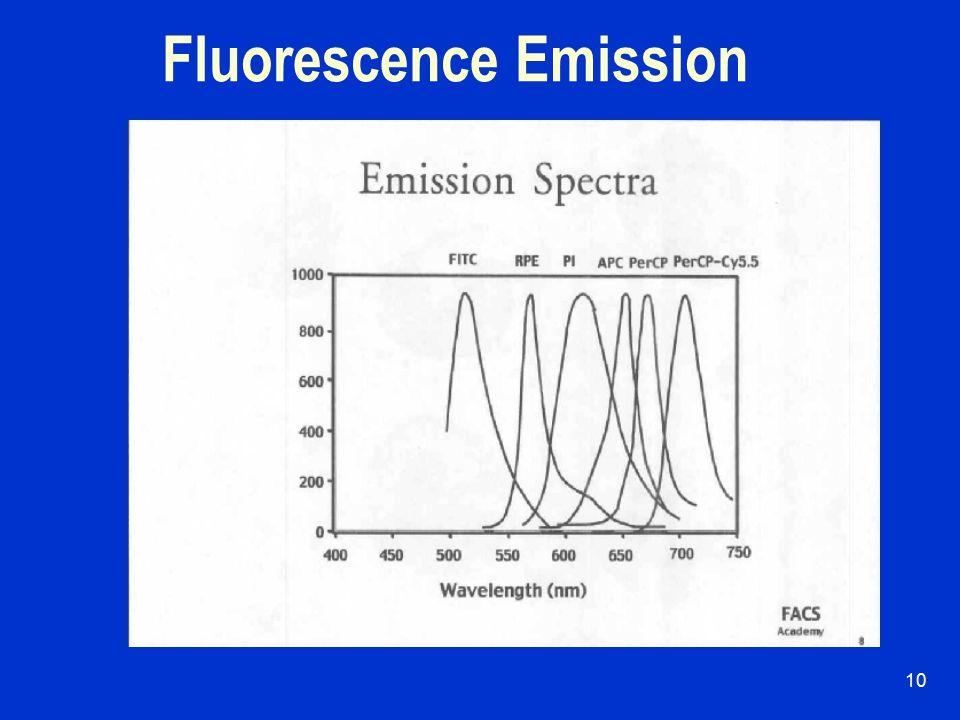 9 Fluorescence