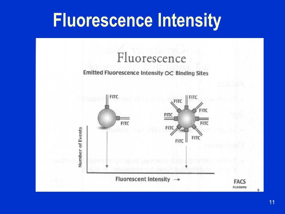 10 Fluorescence Emission
