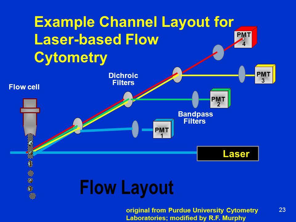 22 Optics Scheme