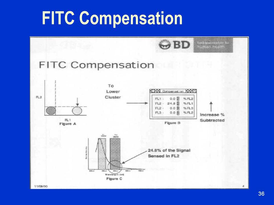 35 Fluorescence Compensation