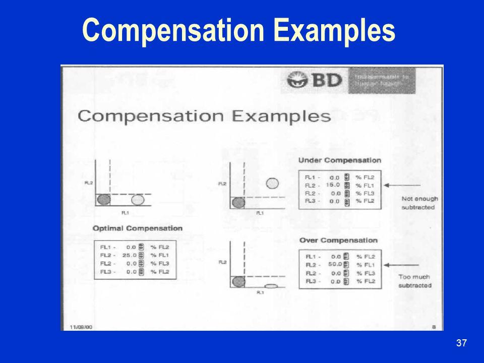 36 FITC Compensation
