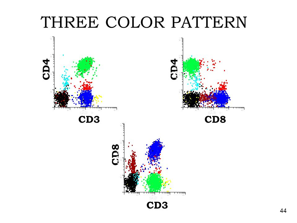 43 TWO COLOR PATTERN FL1-CD3 FL2-CD4 color CD3-CD4-black CD3+CD4-blue CD3-CD4+cyan CD3+CD4+green