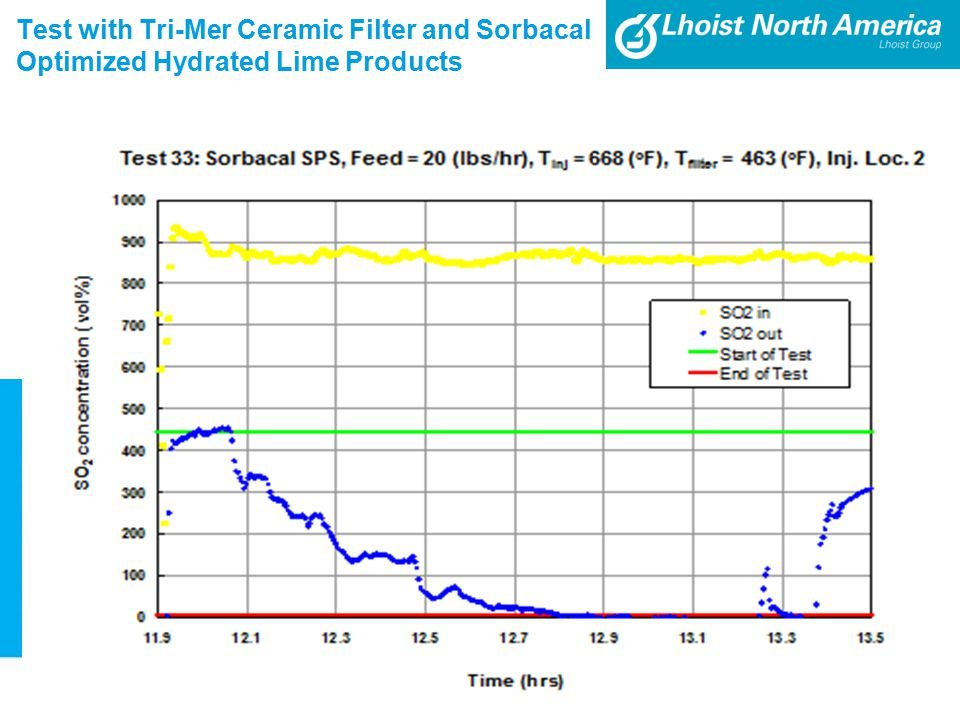 Test with Tri-Mer Ceramic Filter and Sorbacal Optimized Hydrated Lime Products 12
