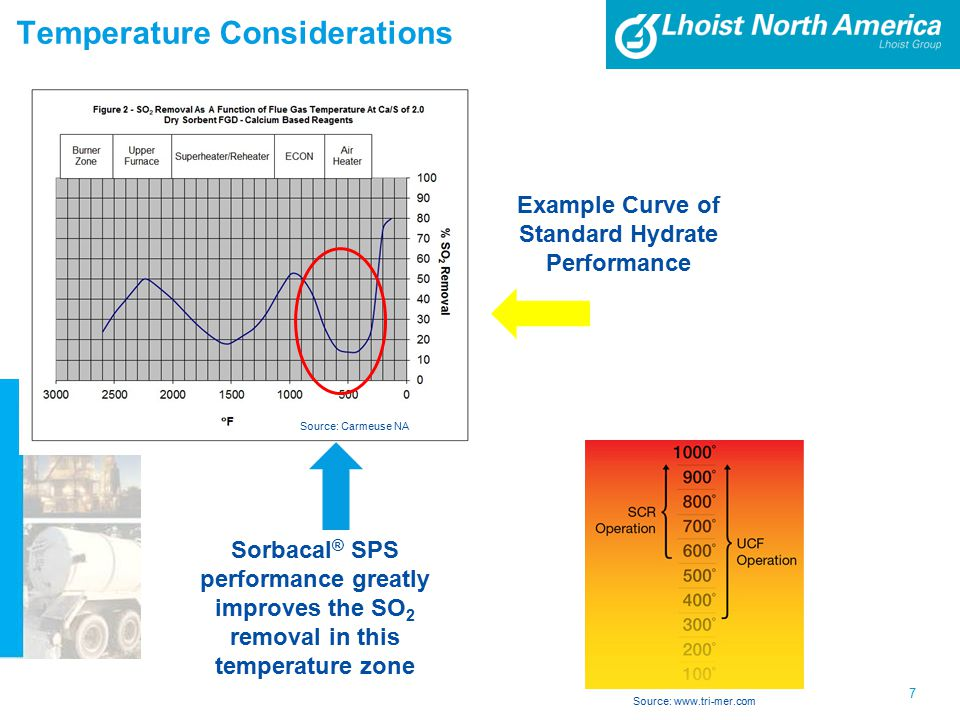 Temperature Considerations 7 Source: www.tri-mer.com Source: Carmeuse NA Example Curve of Standard Hydrate Performance Sorbacal ® SPS performance greatly improves the SO 2 removal in this temperature zone