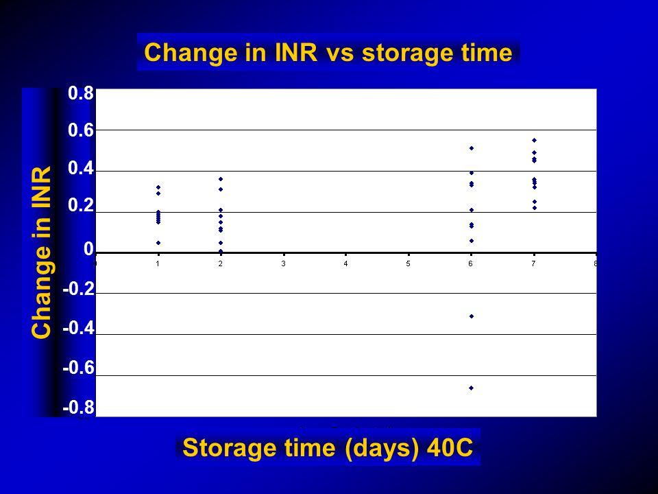 Change in INR vs storage time Storage time (days) 40C Change in INR 0.8 0.6 0.4 0.2 0 -0.2 -0.4 -0.6 -0.8