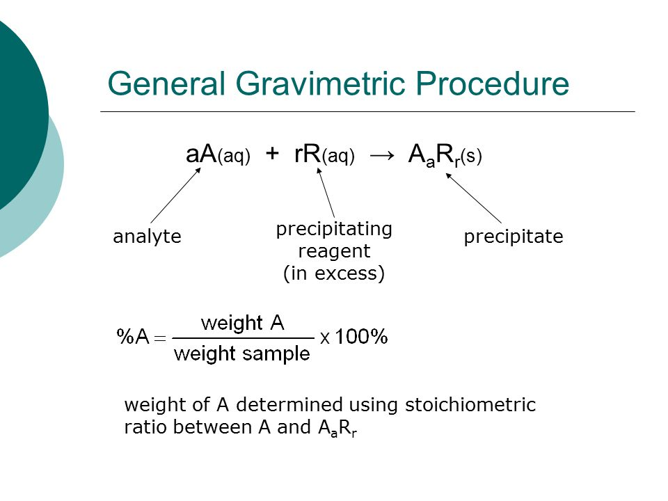 General Gravimetric Procedure aA (aq) + rR (aq) → A a R r (s) analyte precipitating reagent (in excess) precipitate weight of A determined using stoic