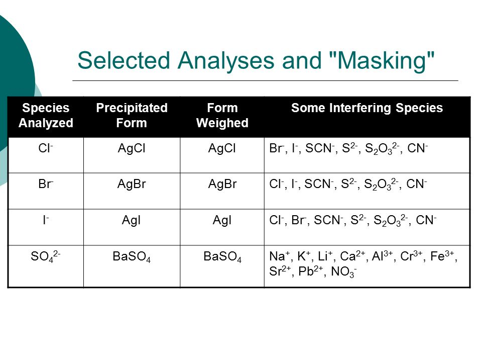 Species Analyzed Precipitated Form Form Weighed Some Interfering Species Cl - AgCl Br -, I -, SCN -, S 2-, S 2 O 3 2-, CN - Br - AgBr Cl -, I -, SCN -
