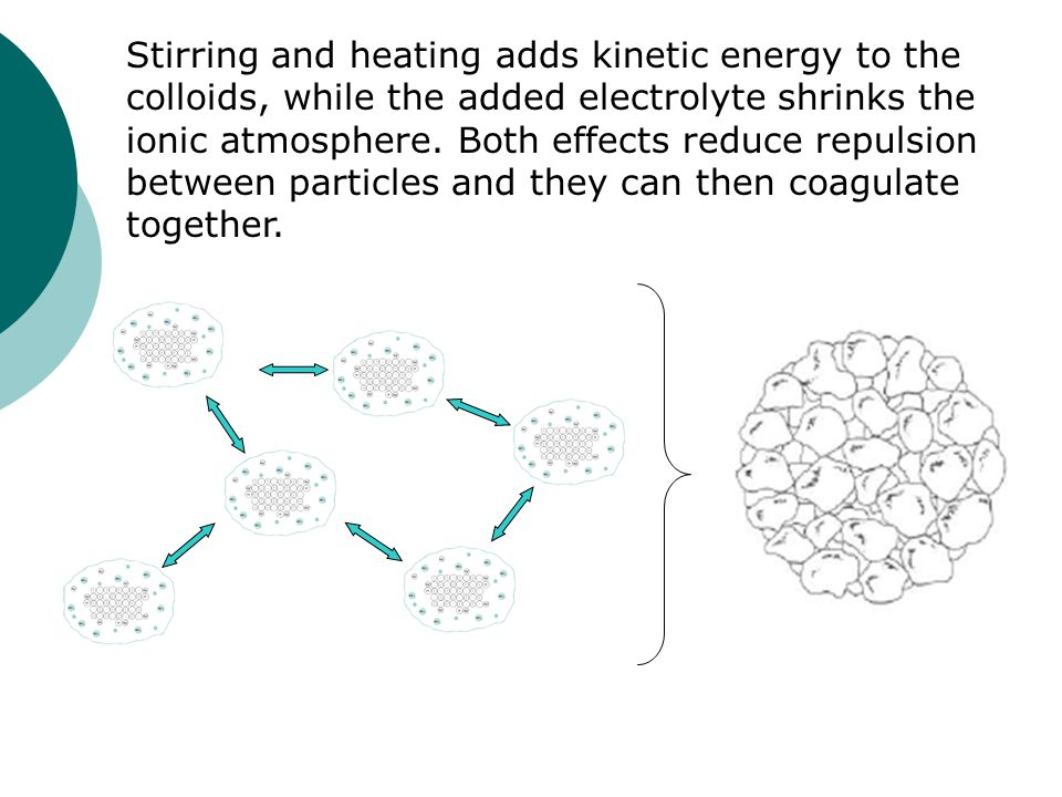 Stirring and heating adds kinetic energy to the colloids, while the added electrolyte shrinks the ionic atmosphere. Both effects reduce repulsion betw
