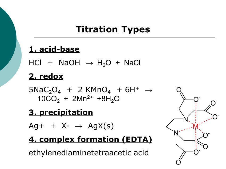 Titration Types 1. acid-base HCl + NaOH → H 2 O + NaCl 2. redox 5NaC 2 O 4 + 2 KMnO 4 + 6H + → 10CO 2 + 2Mn 2+ +8H 2 O 3. precipitation Ag+ + X- → AgX