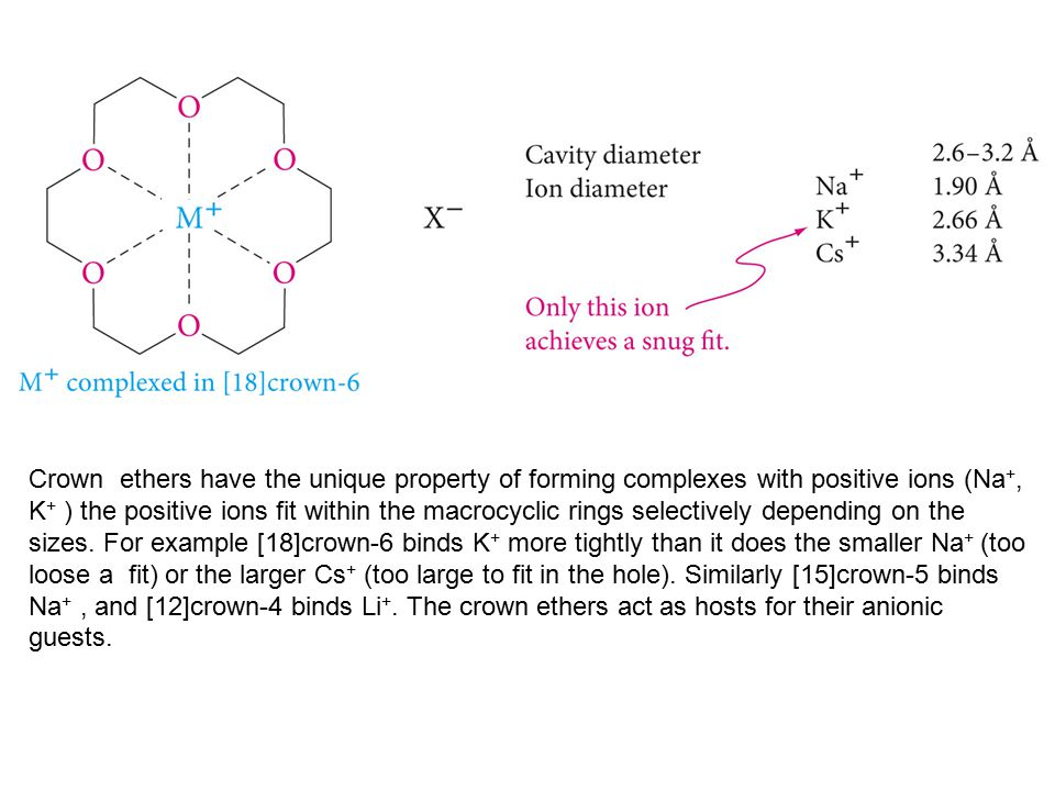 Crown ethers have the unique property of forming complexes with positive ions (Na +, K + ) the positive ions fit within the macrocyclic rings selectively depending on the sizes.