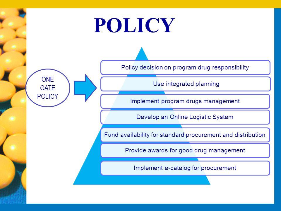 Policy decision on program drug responsibility Use integrated planningImplement program drugs managementDevelop an Online Logistic SystemFund availabi