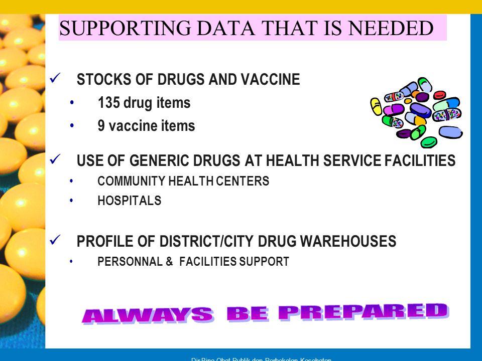 Dir.Bina Obat Publik dan Perbekalan Kesehatan SUPPORTING DATA THAT IS NEEDED STOCKS OF DRUGS AND VACCINE 135 drug items 9 vaccine items USE OF GENERIC
