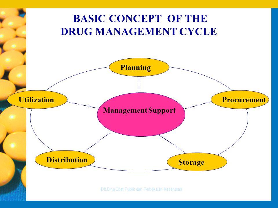 BASIC CONCEPT OF THE DRUG MANAGEMENT CYCLE Dit.Bina Obat Publik dan Perbekalan Kesehatan Management Support Procurement Planning Distribution Utilization Storage
