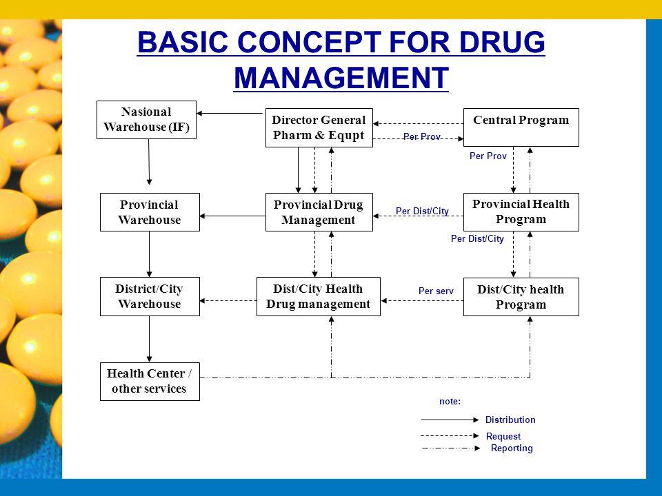 BASIC CONCEPT FOR DRUG MANAGEMENT Director General Pharm & Equpt Provincial Drug Management Dist/City Health Drug management Provincial Warehouse Dist