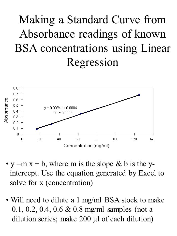 Making a Standard Curve from Absorbance readings of known BSA concentrations using Linear Regression y =m x + b, where m is the slope & b is the y- intercept.