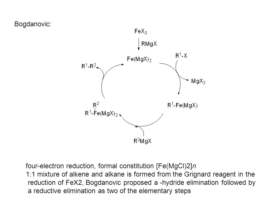 Bogdanovic: four-electron reduction, formal constitution [Fe(MgCl)2]n 1:1 mixture of alkene and alkane is formed from the Grignard reagent in the reduction of FeX2, Bogdanovic proposed a -hydride elimination followed by a reductive elimination as two of the elementary steps