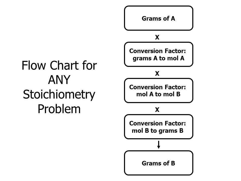 Stoichiometry Can also calculate problems involving masses of reactants or products N 2 (g) + 3H 2 (g)  2NH 3 (g) How much hydrogen (in kg) is needed