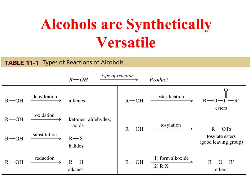 Alcohols are Synthetically Versatile