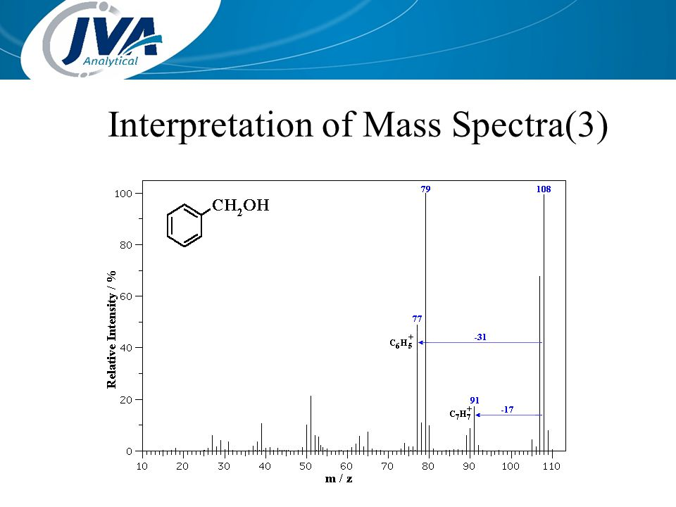 Interpretation of Mass Spectra(3)